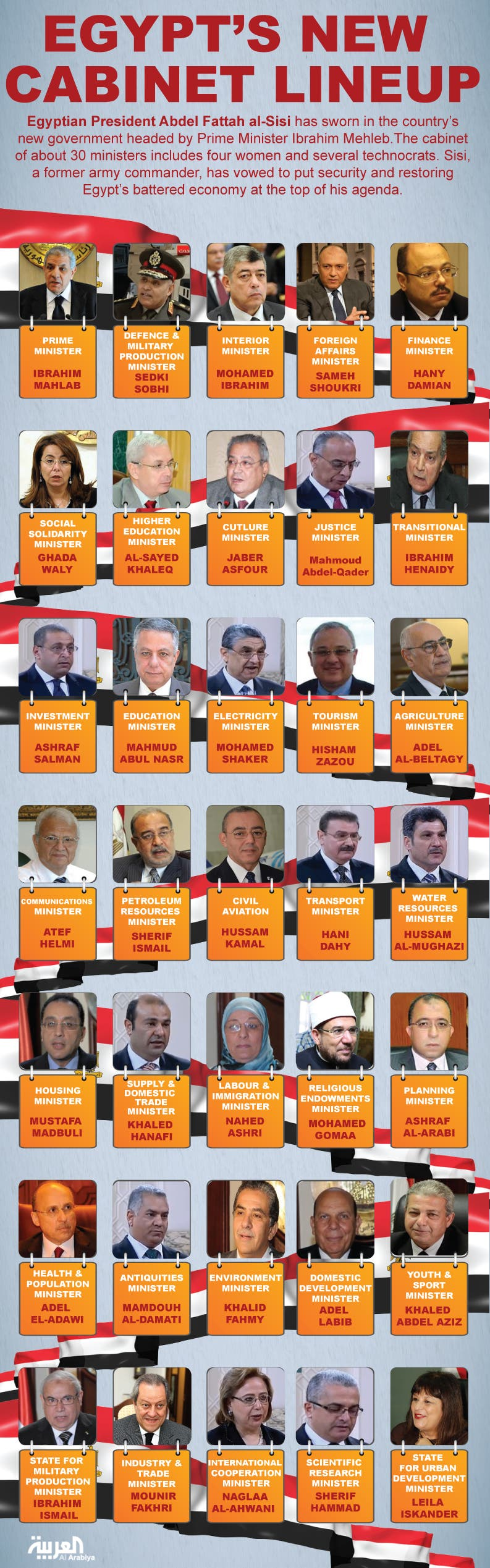 Infographic: Egypt's new cabinet lineup