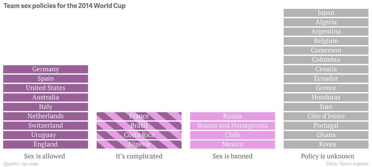 World Cup Sex rules