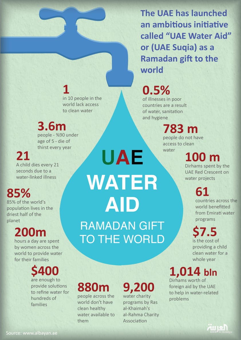 Infographic: UAE water aid