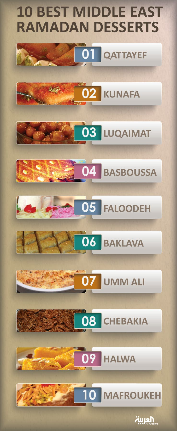 Infographic: 10 best Middle East Ramadan desserts
