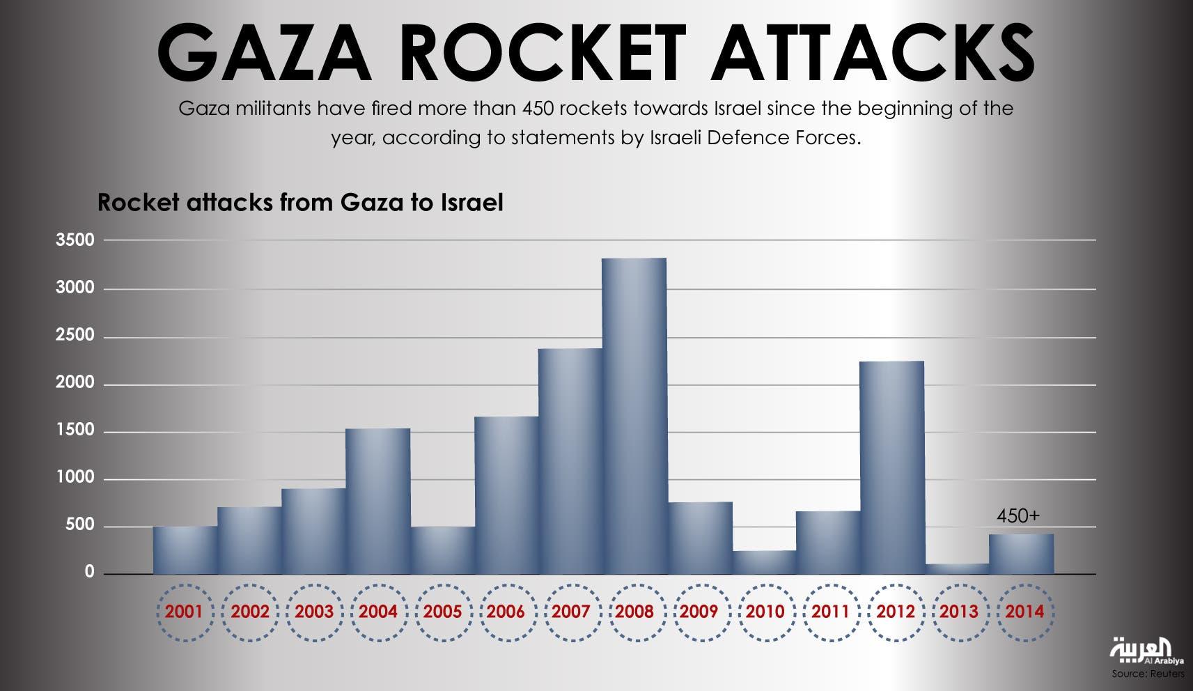 Infographic: Gaza rocket attacks