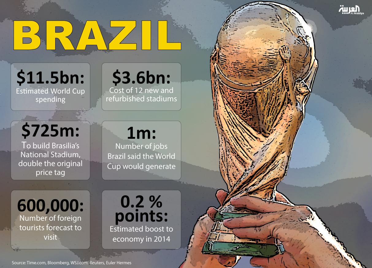 World Cup Info-graph