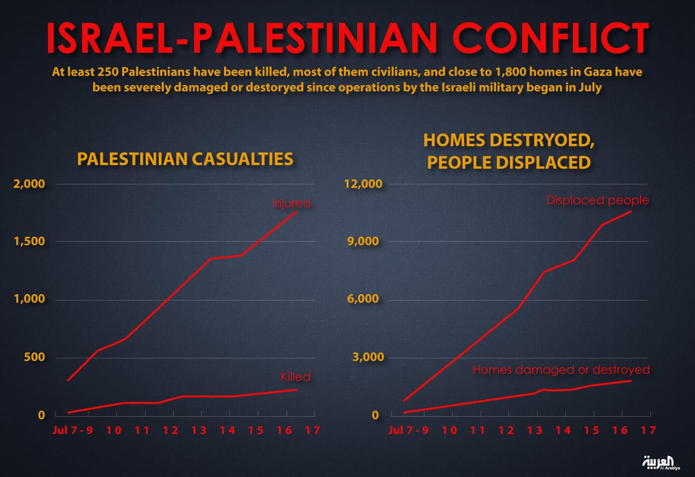 Infographic: Israel-Palestinian conflict