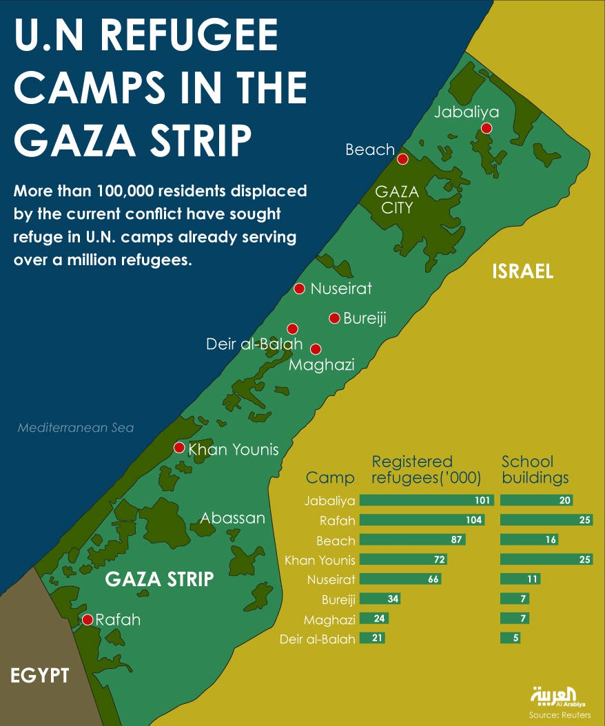 Infographic: U.N. refue camps in the Gaza Strip