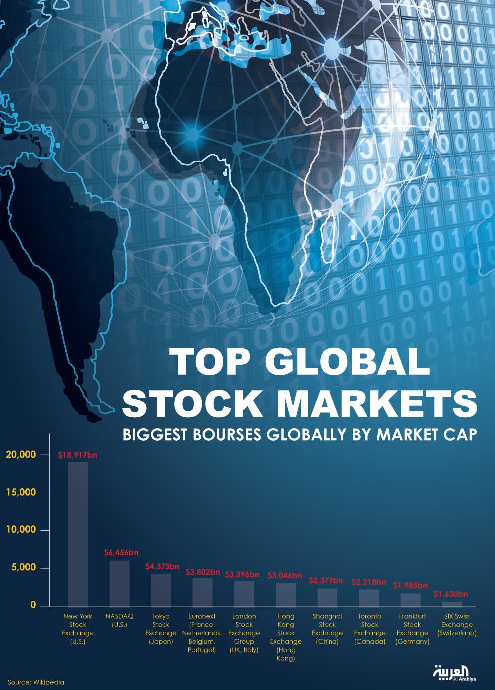 Infographic: Top global stock markets