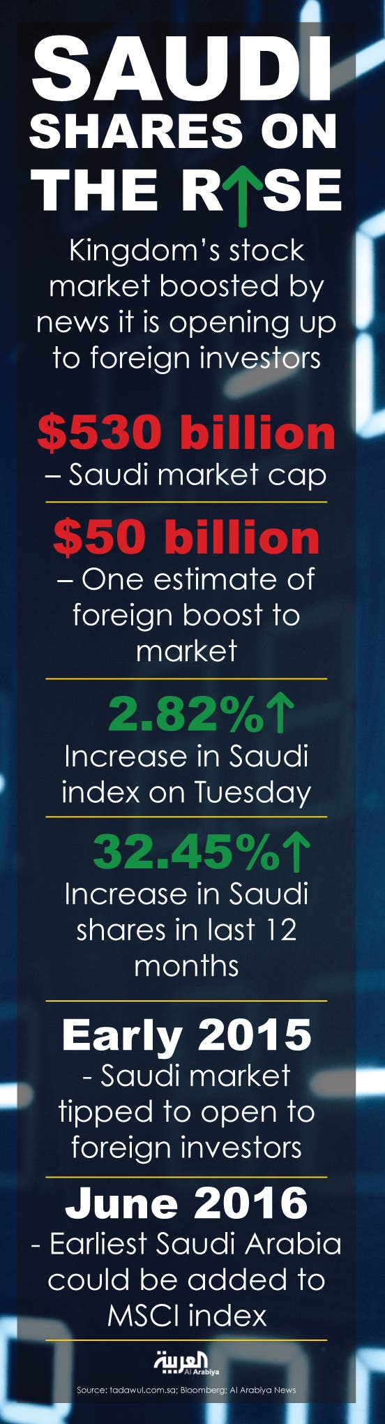 Infographic: Saudi shares on the rise
