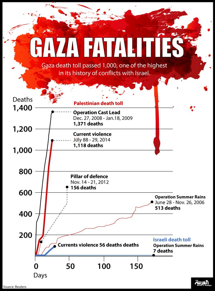 Infographic: Gaza fatalities
