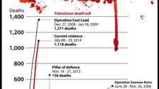 اقوام متحدہ کے ترجمان غزہ میں اموات پر رو پڑے
