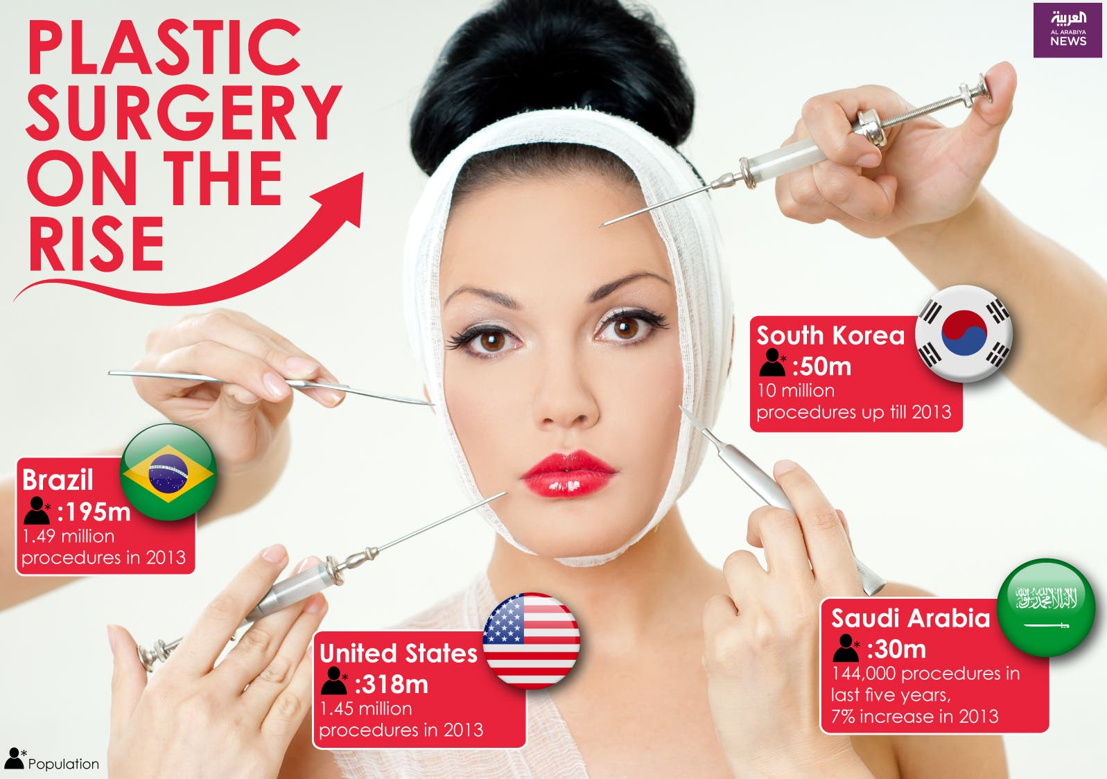 Infographic: Plastic surgery on the rise