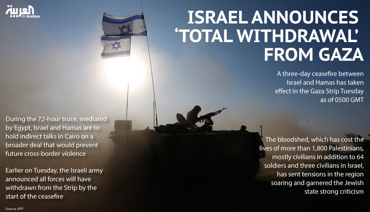 Infographic: Israel announces 'total withdrawal' from Gaza