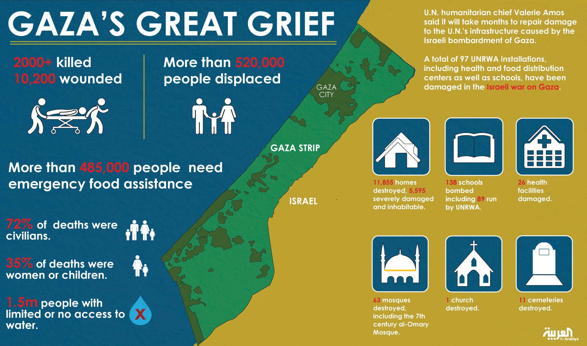 Infographic: Gaza's great grief