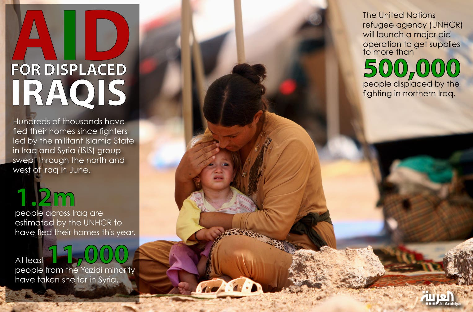 Infographic: Aid for displaced Iraqis