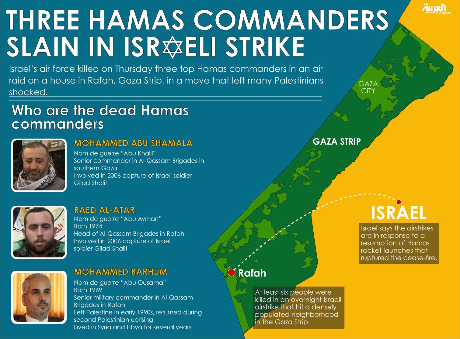Infographic: Three Hamas commanders slain in Israeli strike