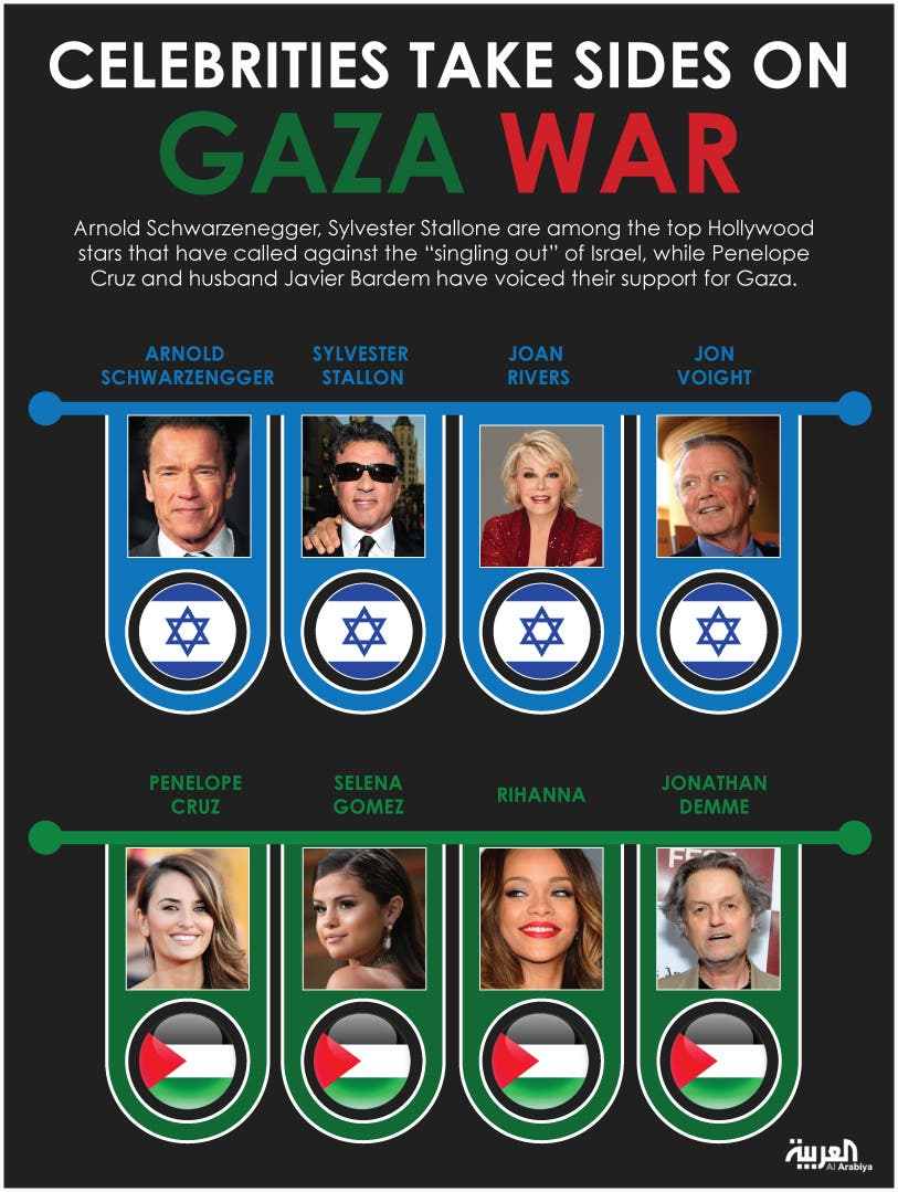 Infographic: Celebrities take sides on Gaza war