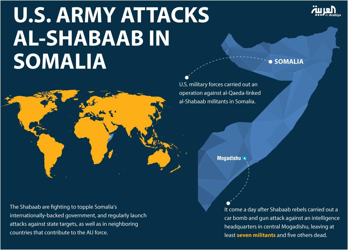 Infographic: U.S. army attacks al-Shabaab in Somalia