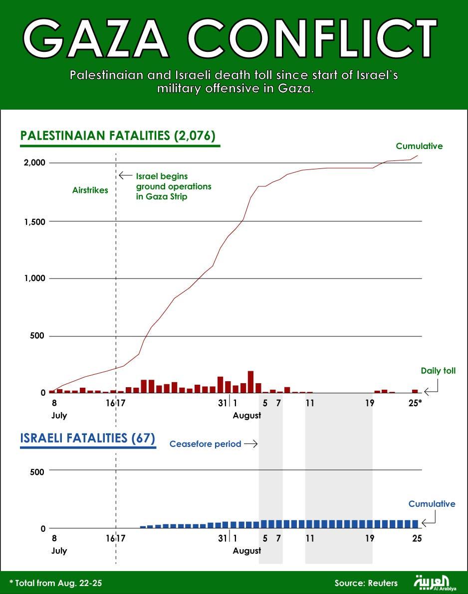 Infographic: Gaza conflict