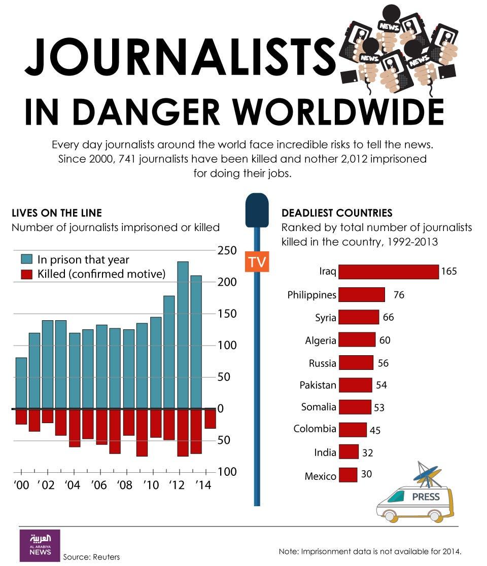 Infographic: Journalists in danger worldwide