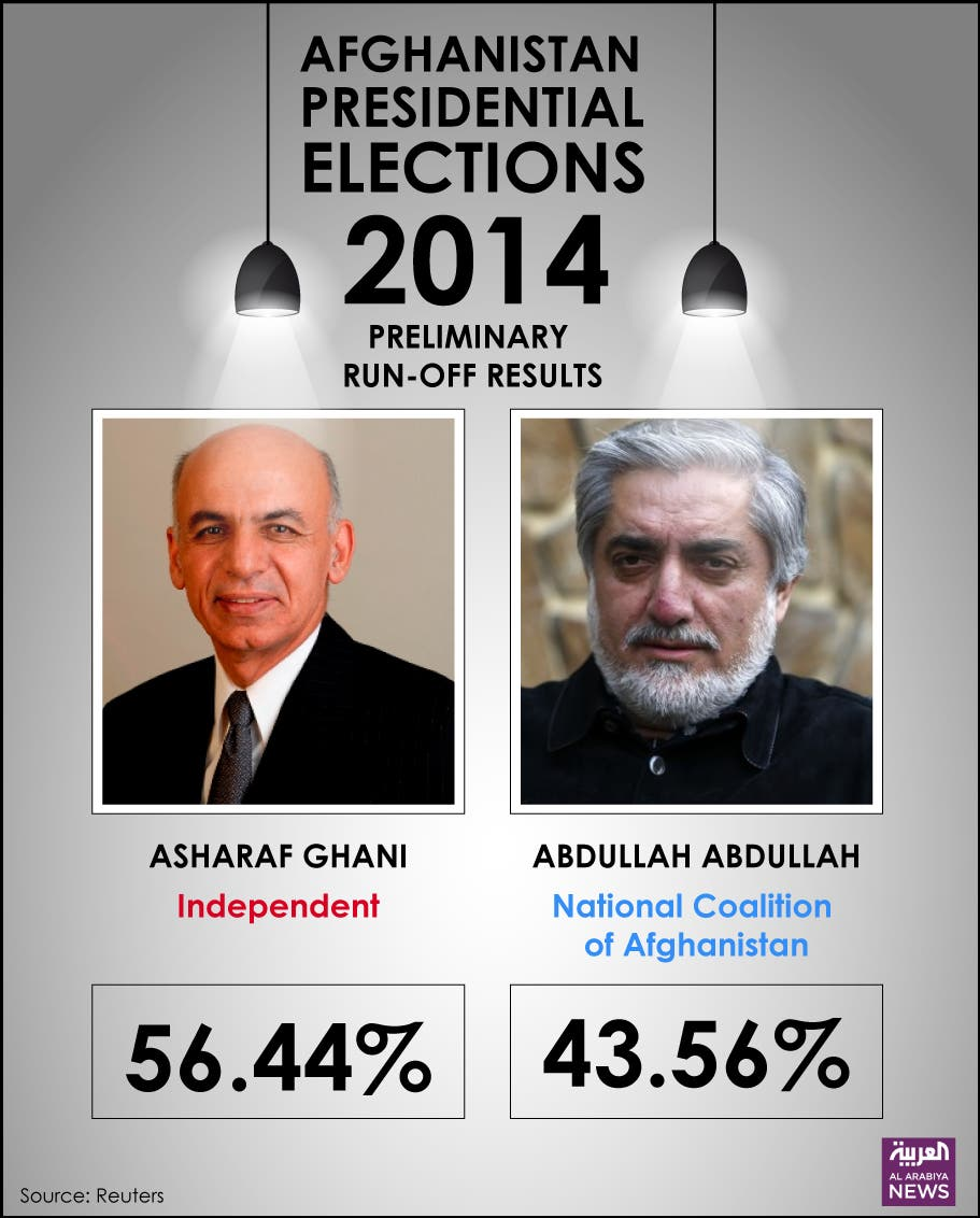 Infographic: Afghanistan presidential elections 2014