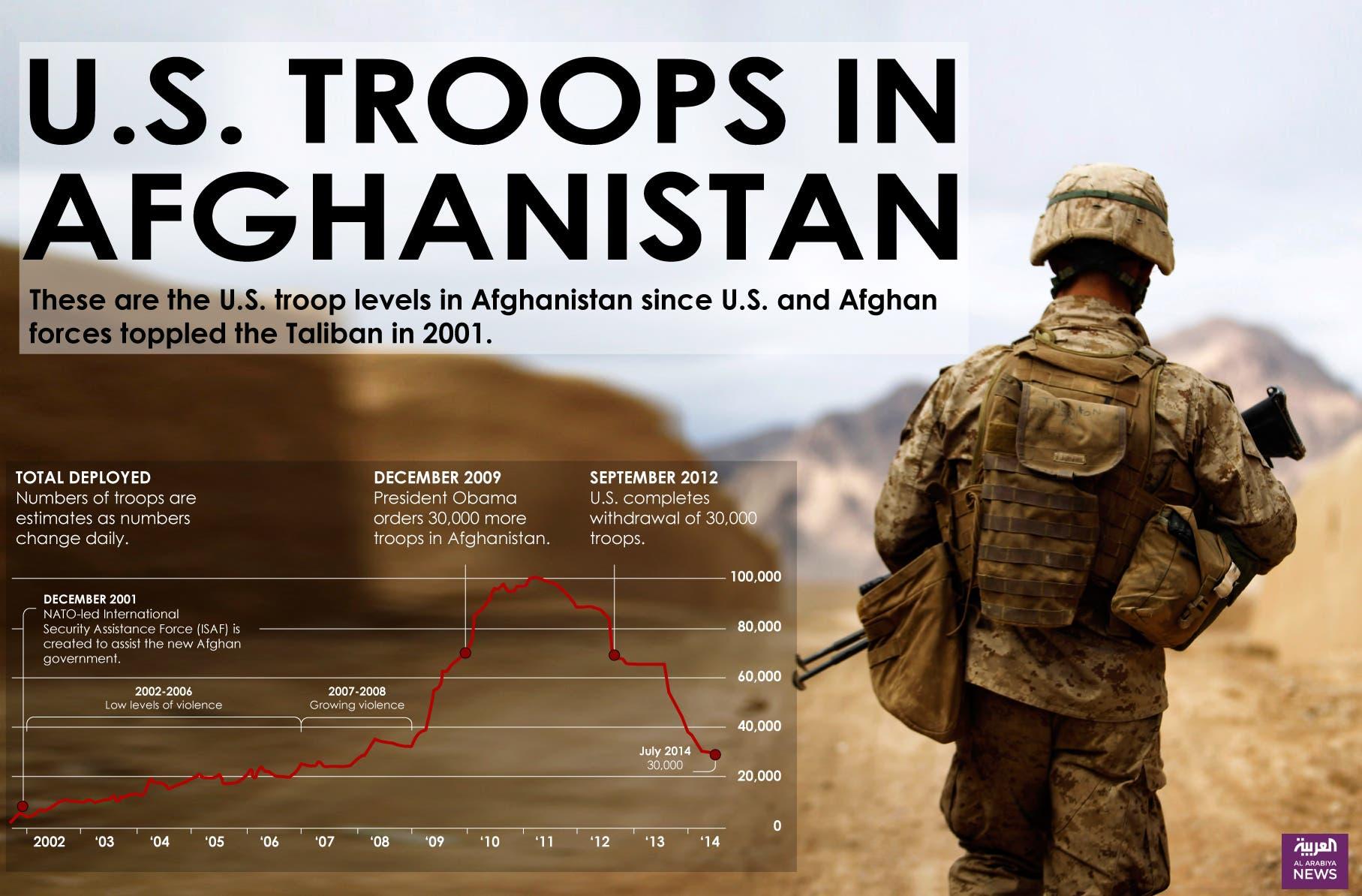 Infographic: U.S. troops in Afghanistan