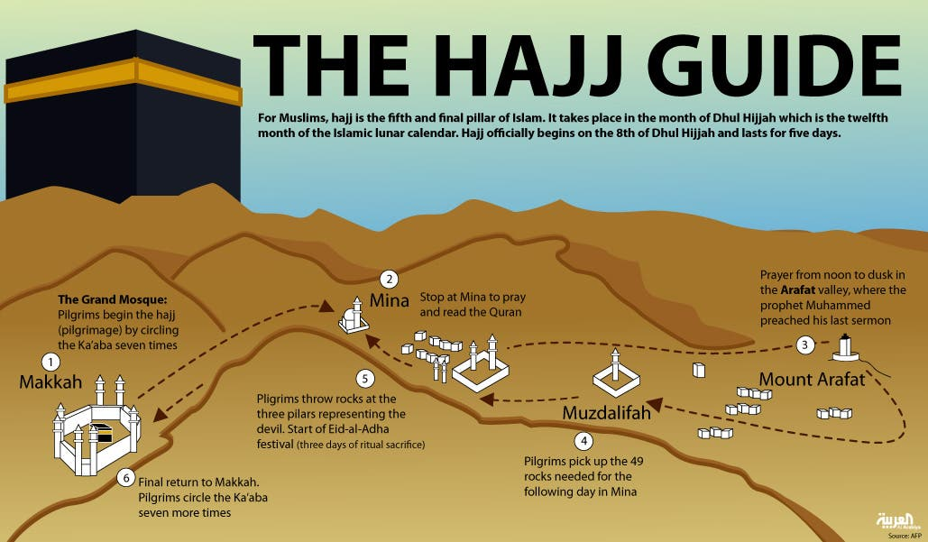 Infographic: The Hajj guide