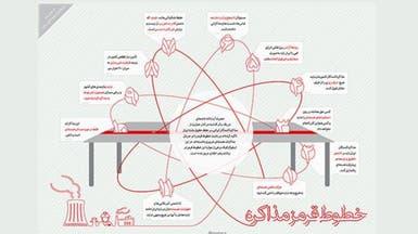 خامنئي يحدد خطوط إيران الحمر في الملف النووي