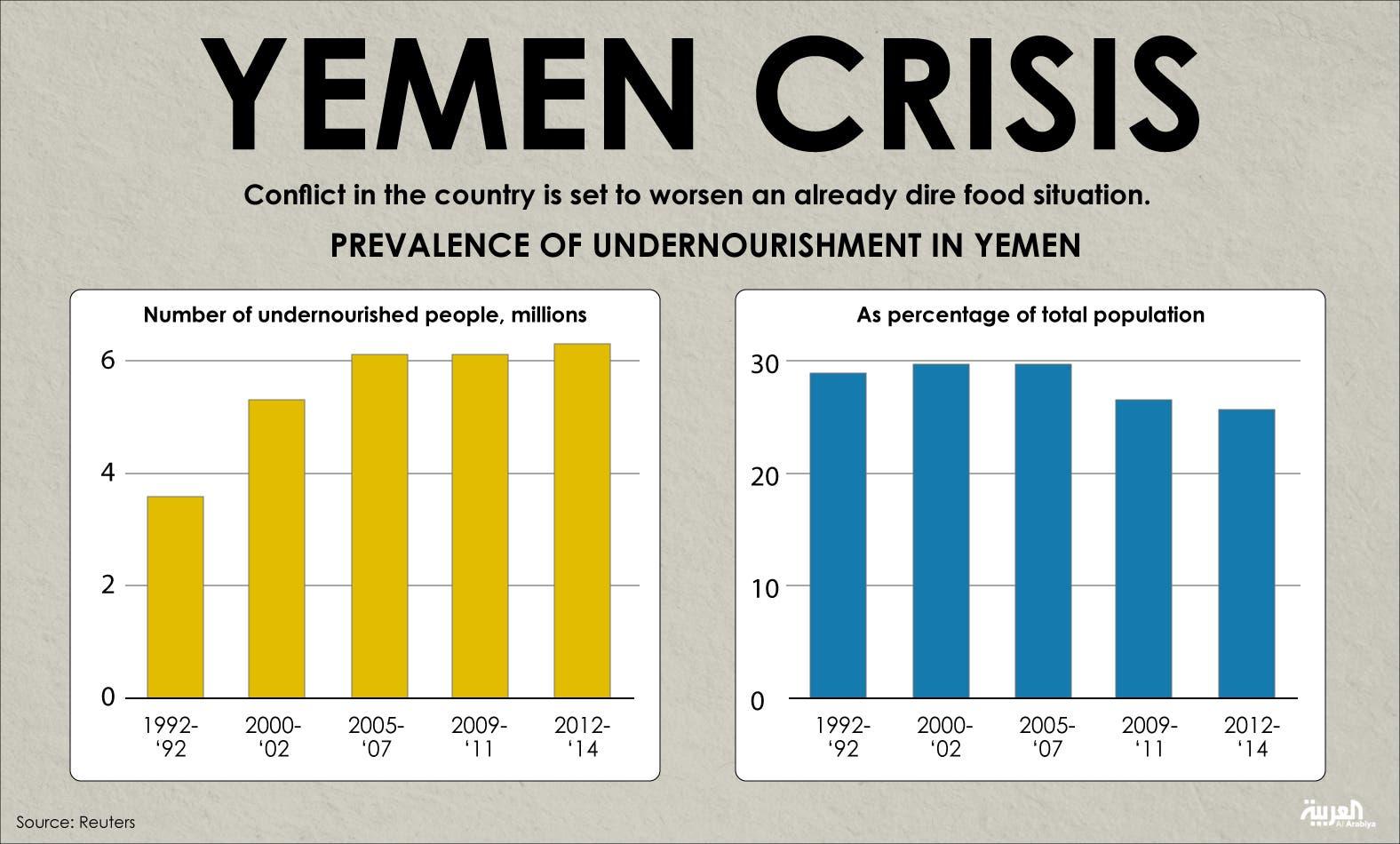 Infographic: Yemen crisis