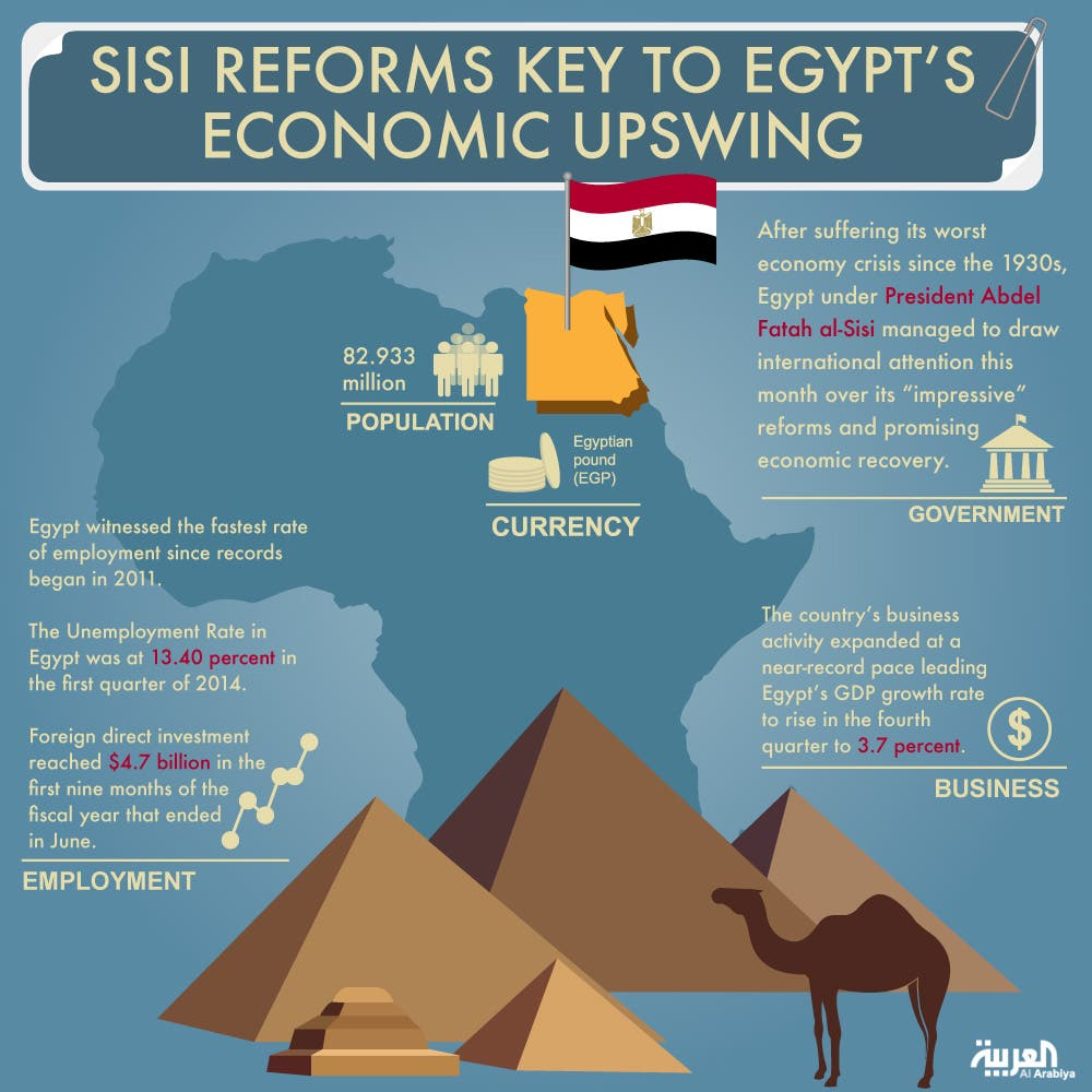 Analysts: Sisi reforms key to Egypt's economic upswing ...