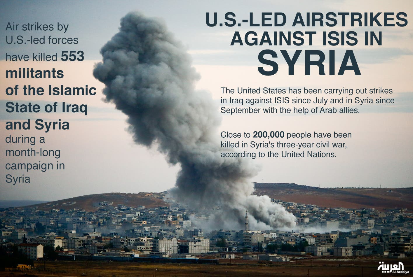 U.S.-led air strikes killed 553 ISIS fighters in Syria ...