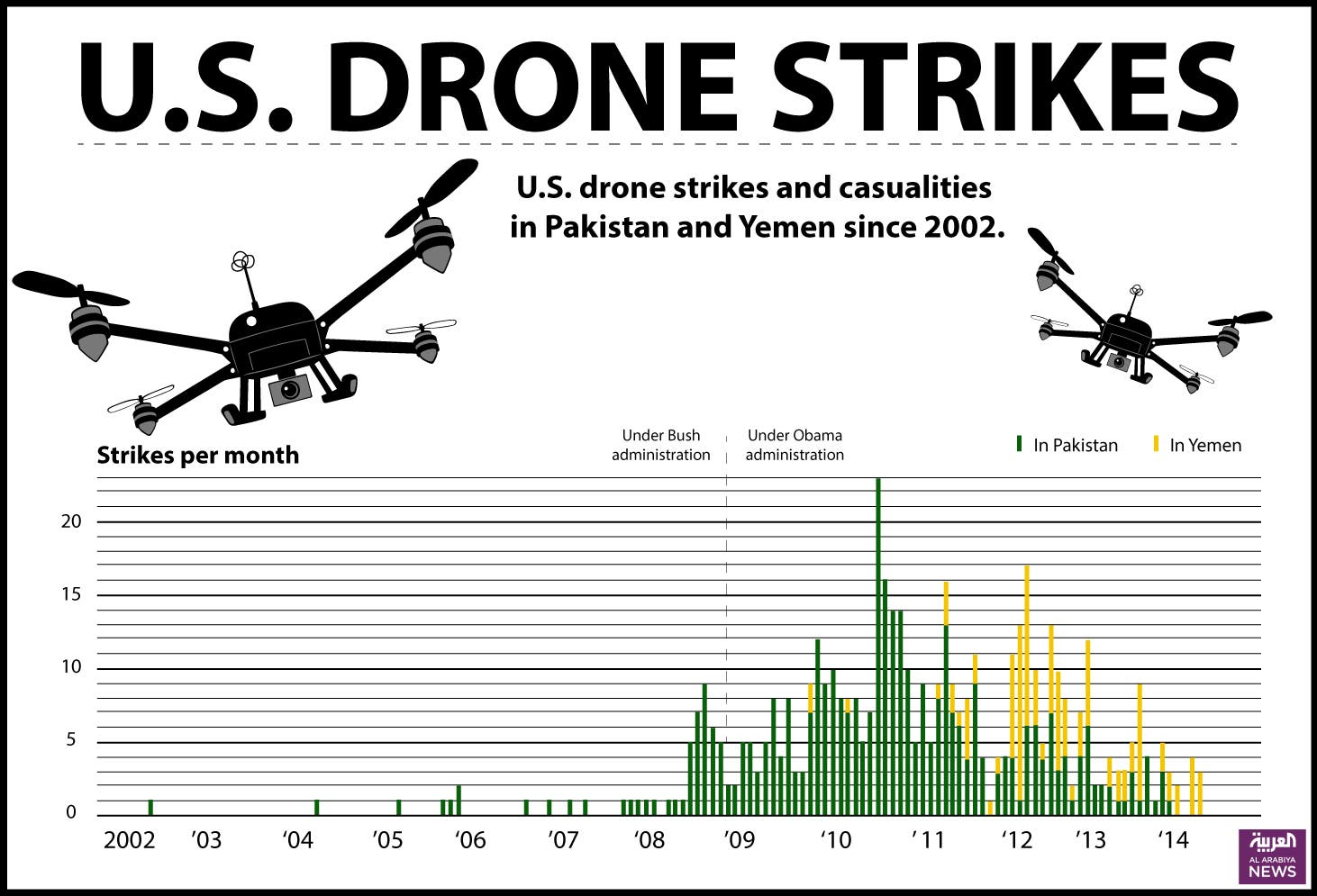 Infographic: U.S. drone strikes