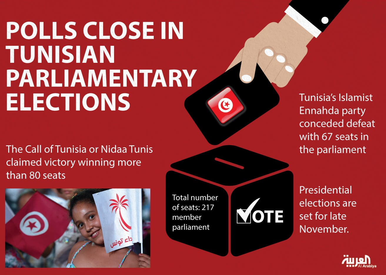 Infographic: Polls close in Tunisian parliamentary elections