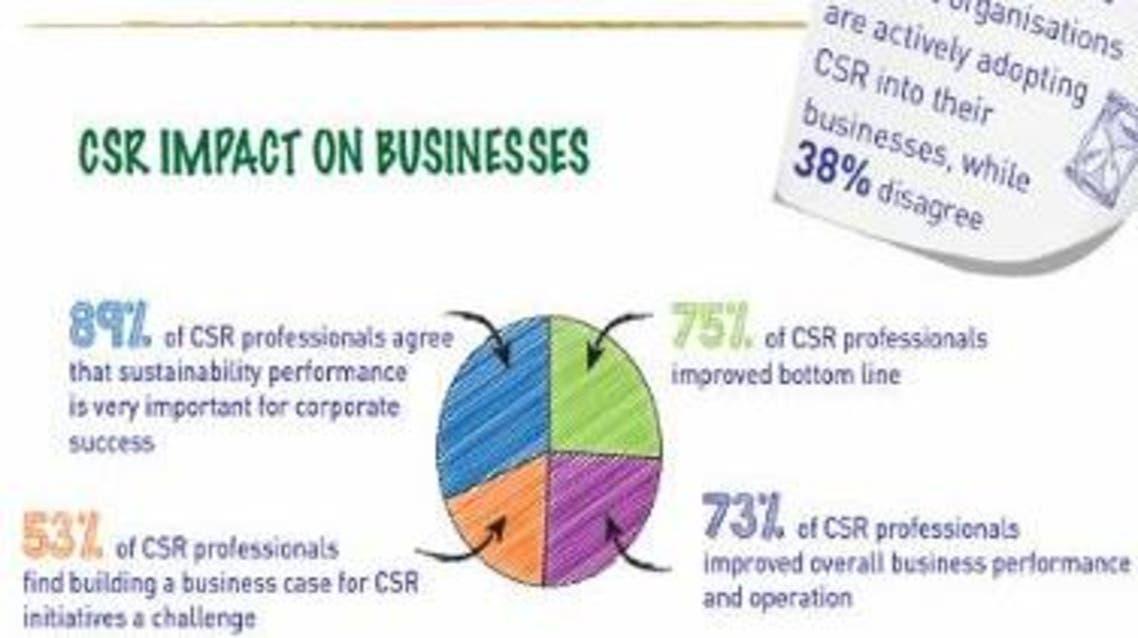 Saudi Gazette CSR