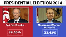Secular Essebsi leads Tunisia presidential vote, heads for run-off