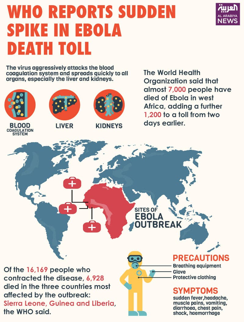 Infographic: WHO reports sudden spike in Ebola death toll
