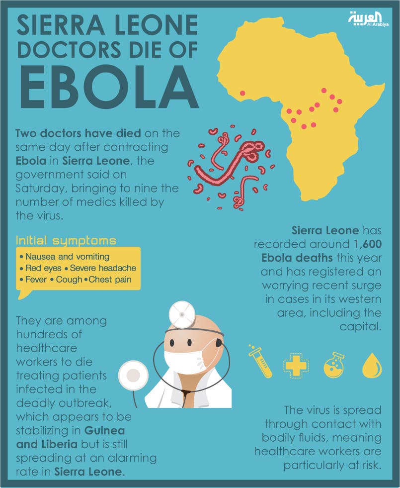Infographic: Sierra Leone doctors die of Ebola
