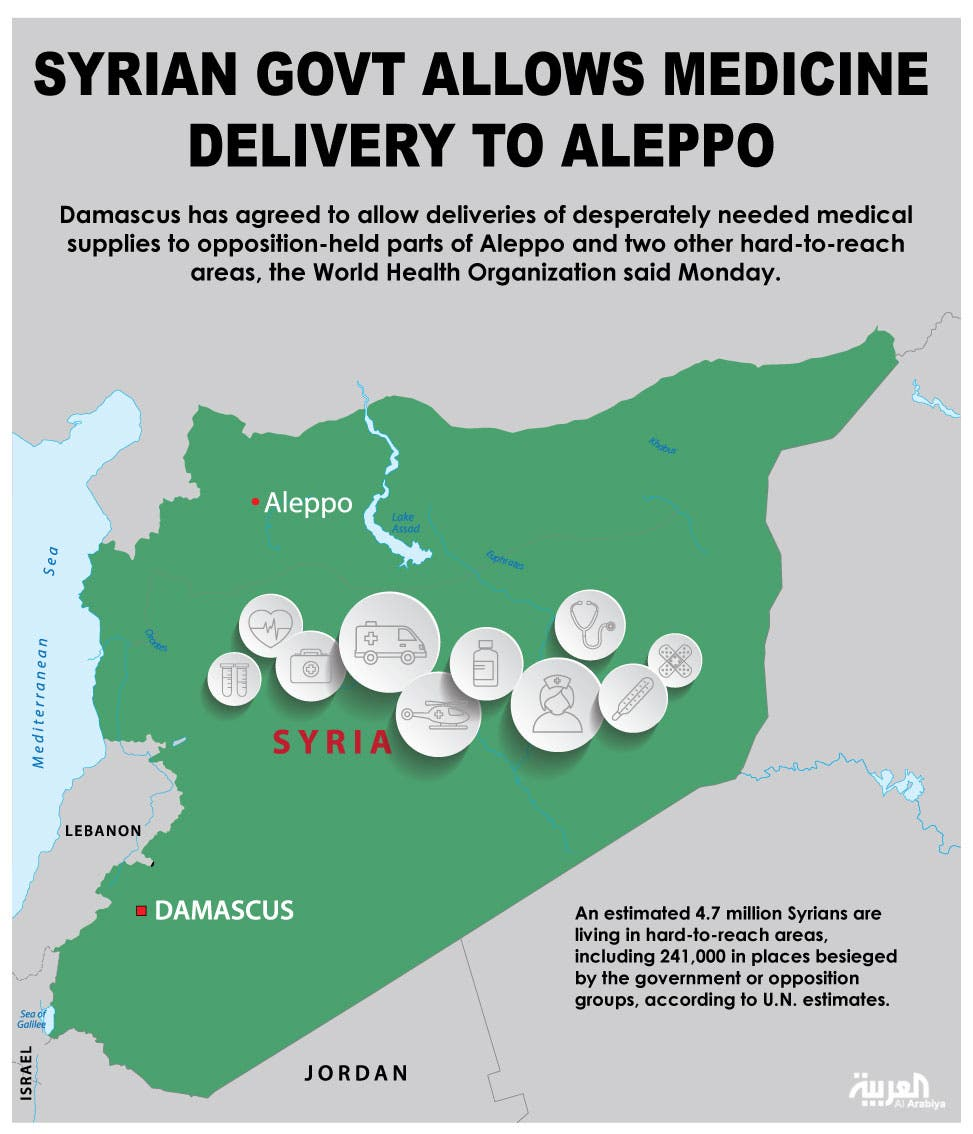 Infographic: Syrian govt allows medicine delivery to Aleppo