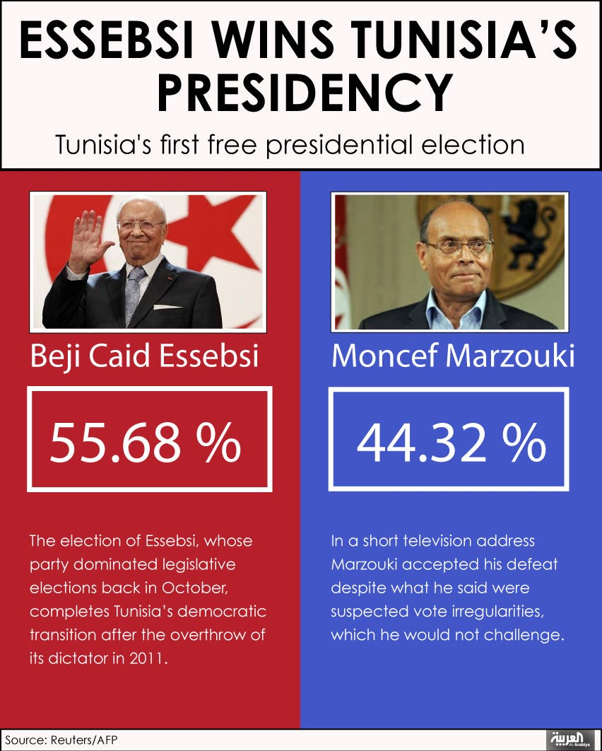 Infographic: Essebsi wins Tunisia's presidency