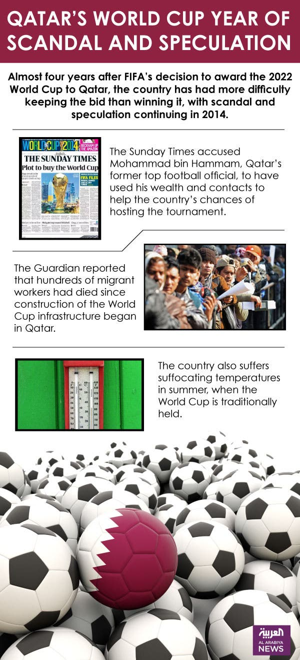 Infographic: Qatar's World Cup year of scandal and speculation