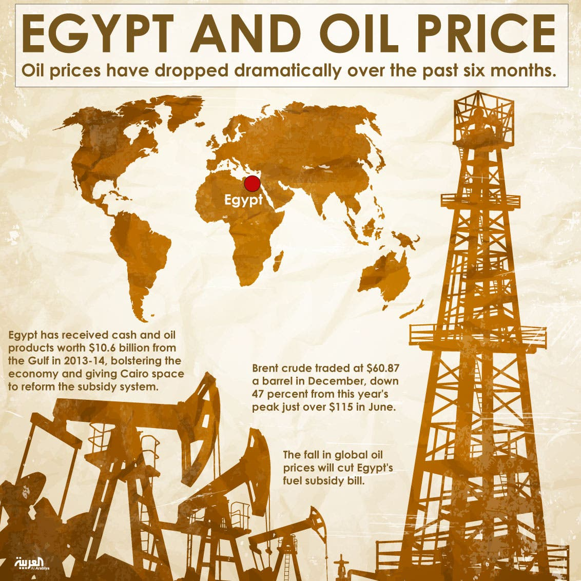 Infographic: Egypt and oil price