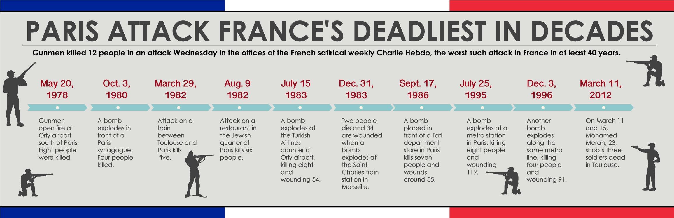 Infographic: Paris attack France's deadliest in decades
