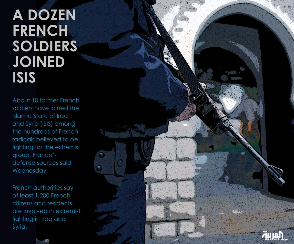 Infographic: A dozen French soldiers joined ISIS