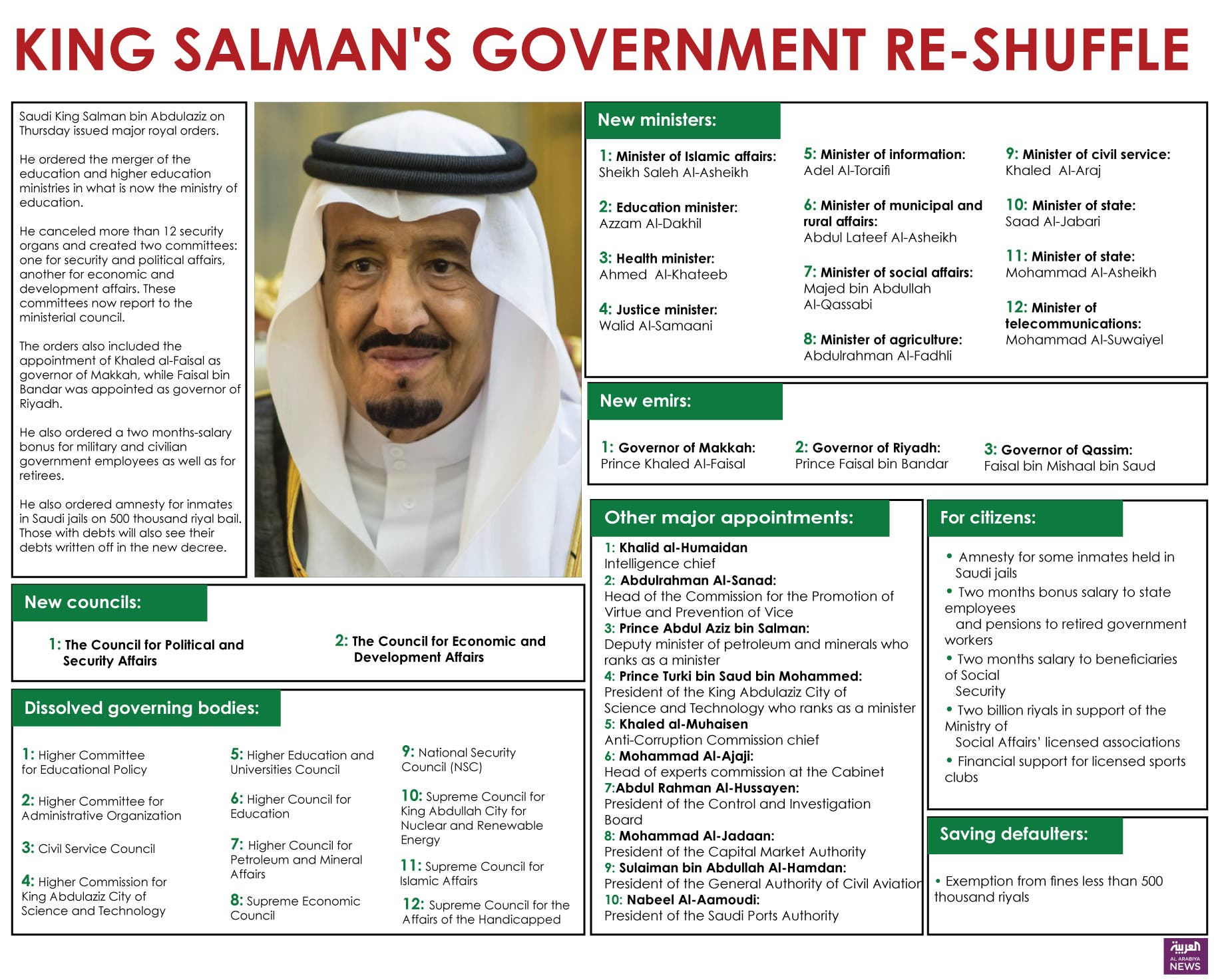 Info-graphic: King Salman's Government Reshuffle (designed Farwa Rizwan / Al Arabiya News)