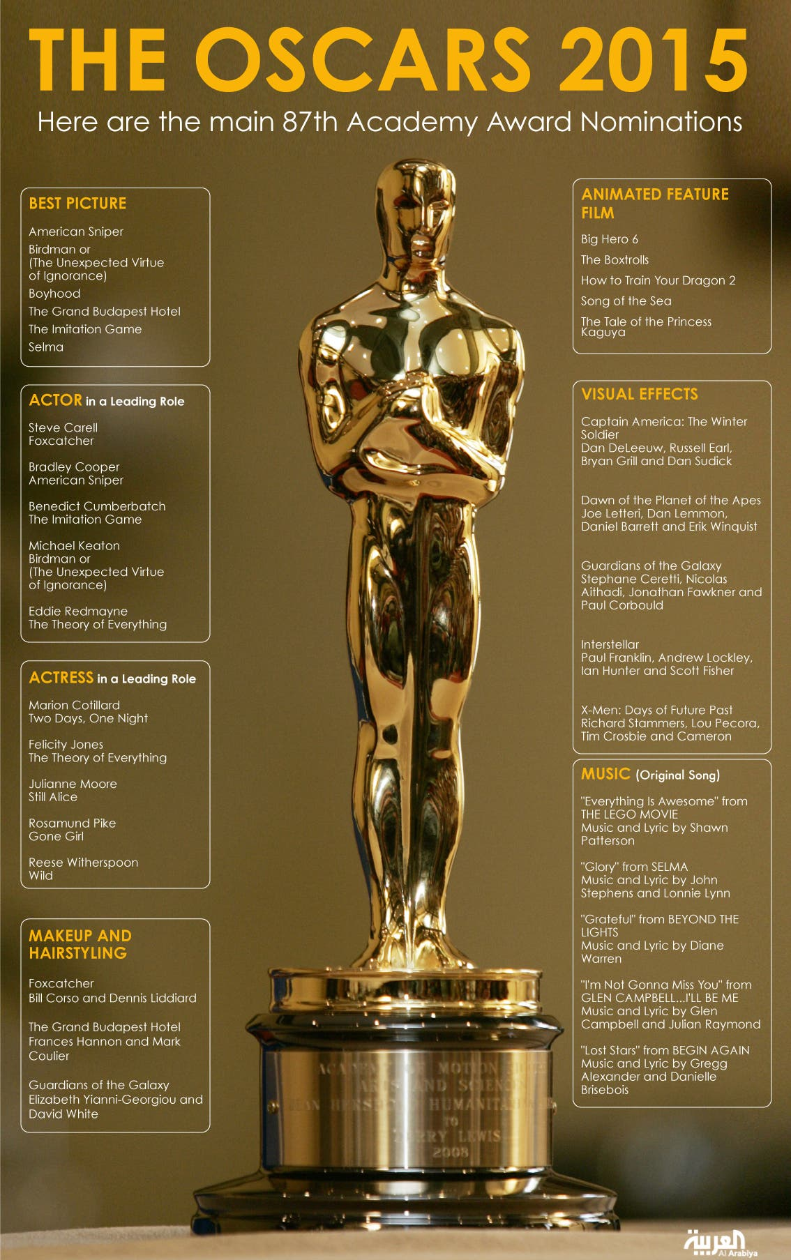 Infographic: The Oscars 2015
