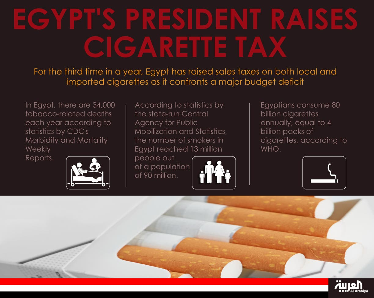 Infographic: Egypt's President Raises Cigarette Tax