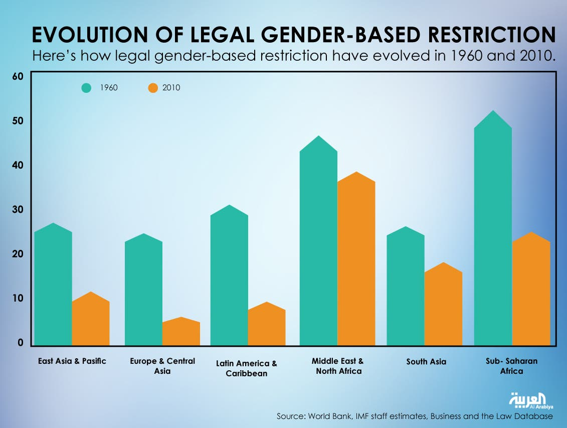 Infographic: Evolution of legal gender-based restriction