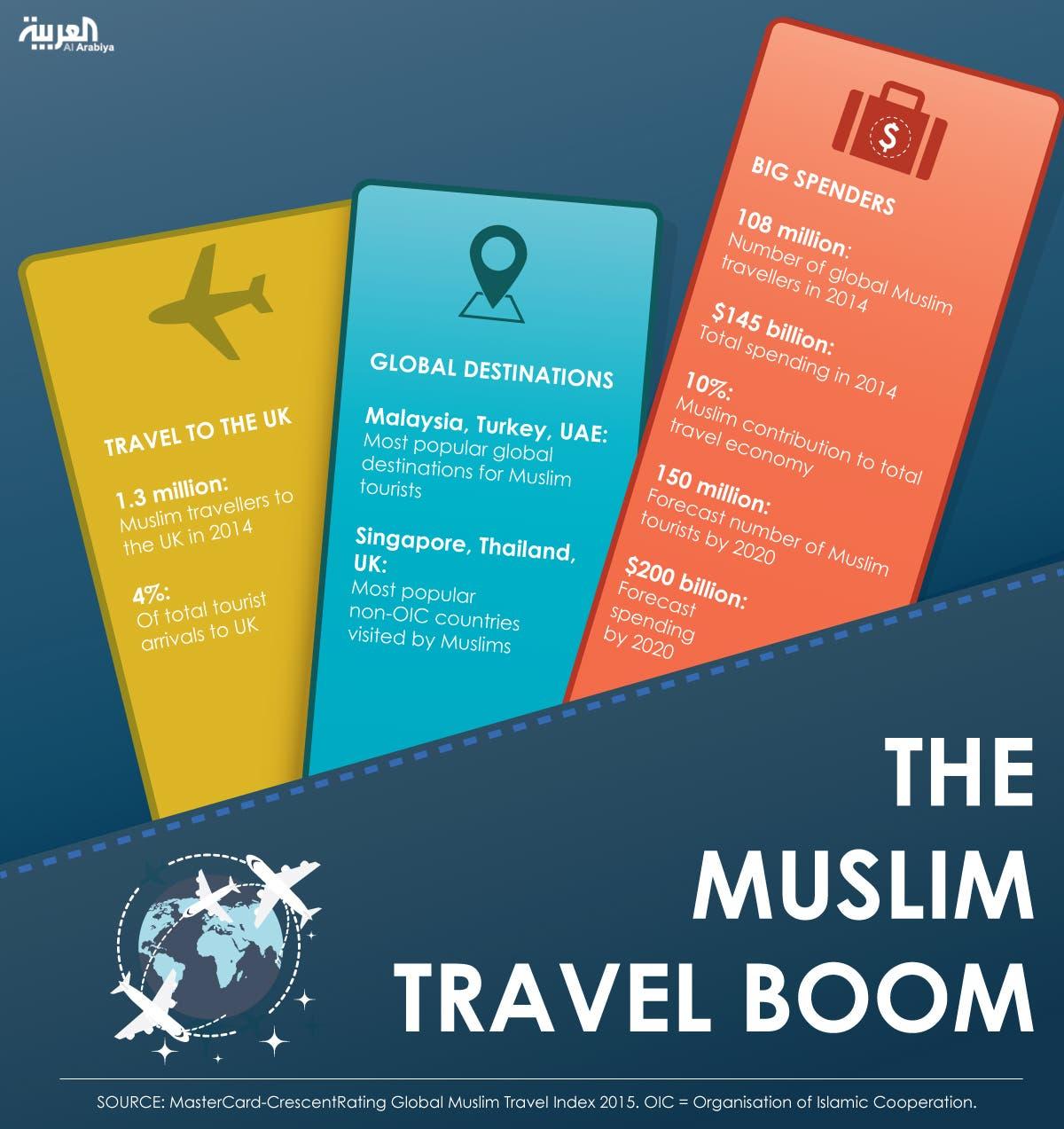 Infographic: The Muslim travel boom
