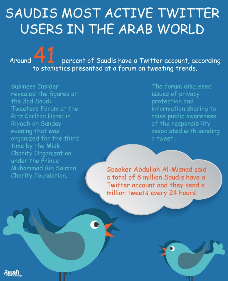 Infographic: Saudis most active twitter users in the world