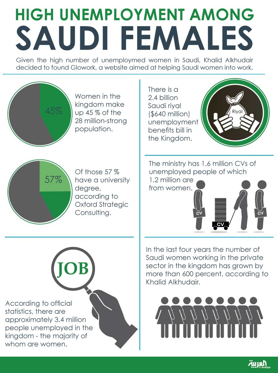 Infographic: High unemployment among Saudi females
