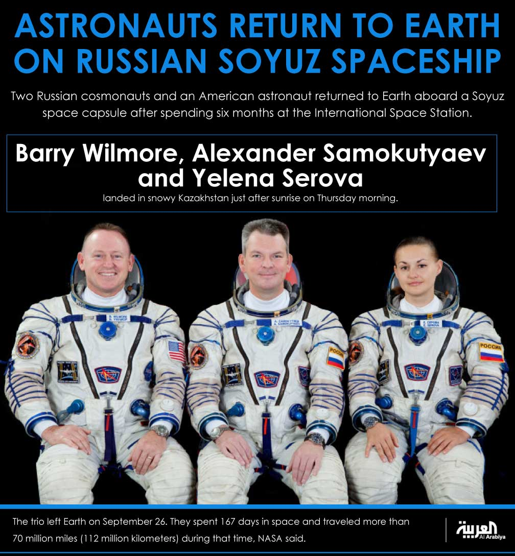 Infographic: Astronauts return to Earth on Russian Soyuz spaceship
