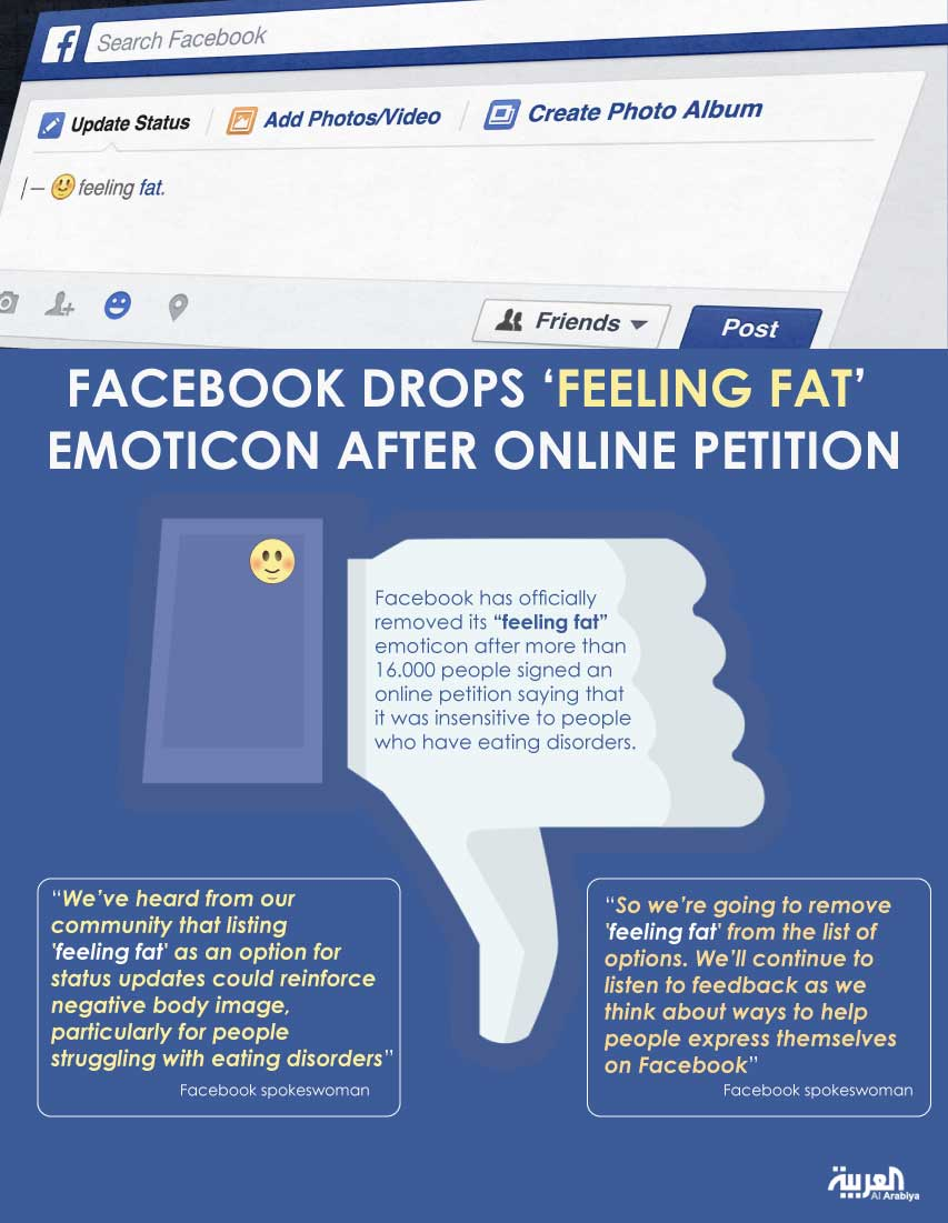 Infographic: Facebook drops 'feeling fat' emoticon after online petition
