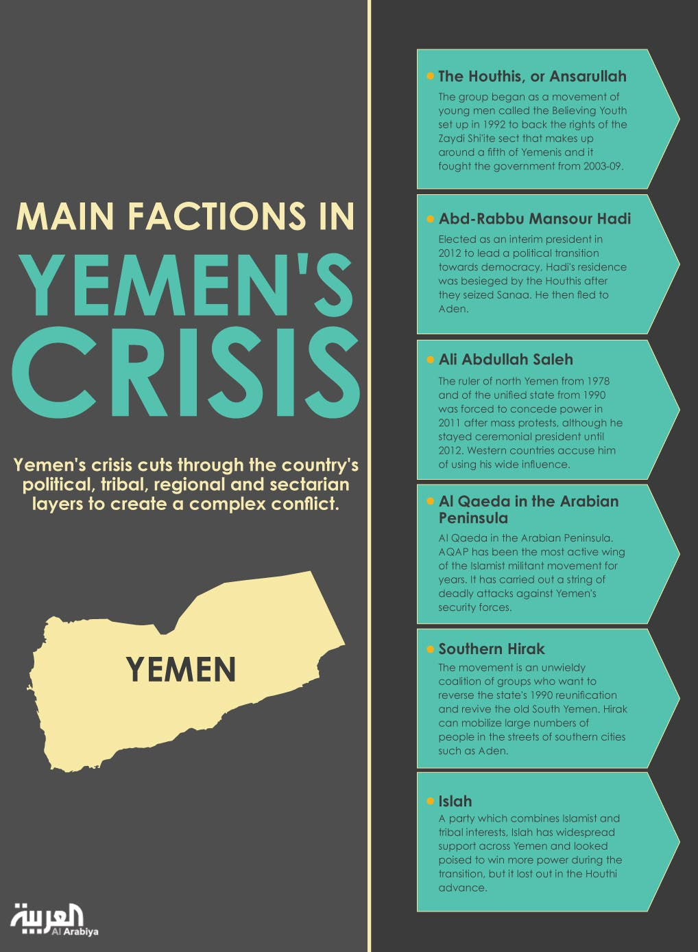Infographic: Main factions in Yemen's cisis